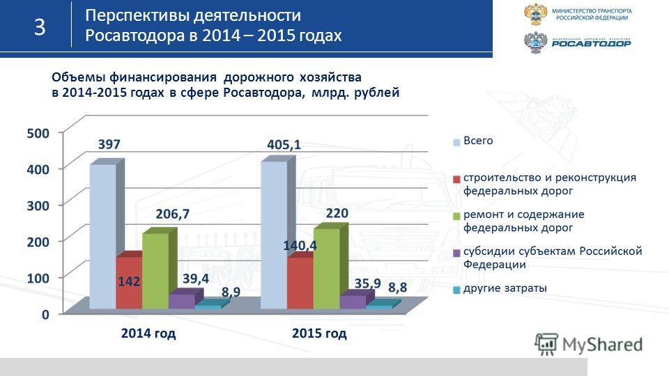 3 Перспективы деятельности Росавтодора в 2014 – 2015 годах Объемы финансирования дорожного хозяйства в 2014-2015 годах в сфере Росавтодора, млрд. рублей
