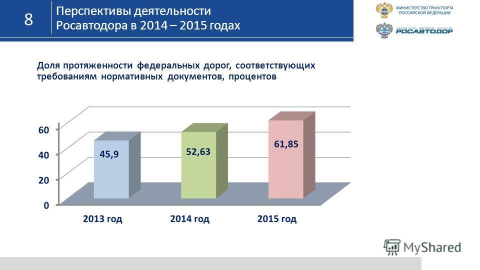 8 Перспективы деятельности Росавтодора в 2014 – 2015 годах Доля протяженности федеральных дорог, соответствующих требованиям нормативных документов, процентов