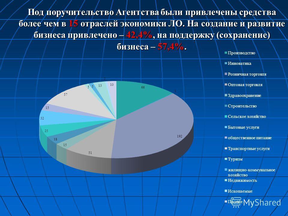 Под поручительство Агентства были привлечены средства более чем в 15 отраслей экономики ЛО. На создание и развитие бизнеса привлечено – 42,4%, на поддержку (сохранение) бизнеса – 57,4%.