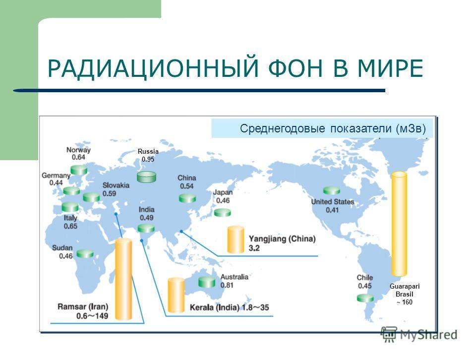 РАДИАЦИОННЫЙ ФОН В МИРЕ Среднегодовые показатели (м Зв) Russia 0.95 Guarapari Brasil ~ 160