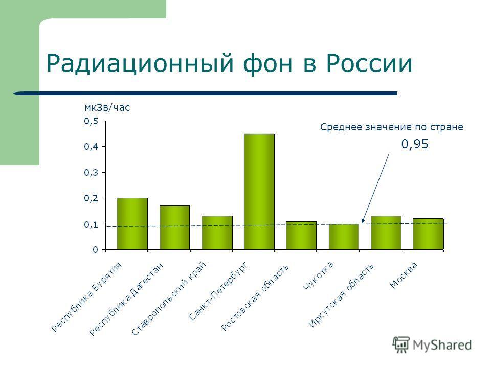 Радиационный фон в России 0,95 Среднее значение по стране мк Зв/час
