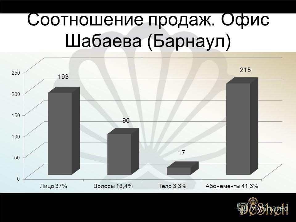 Соотношение продаж. Офис Шабаева (Барнаул)