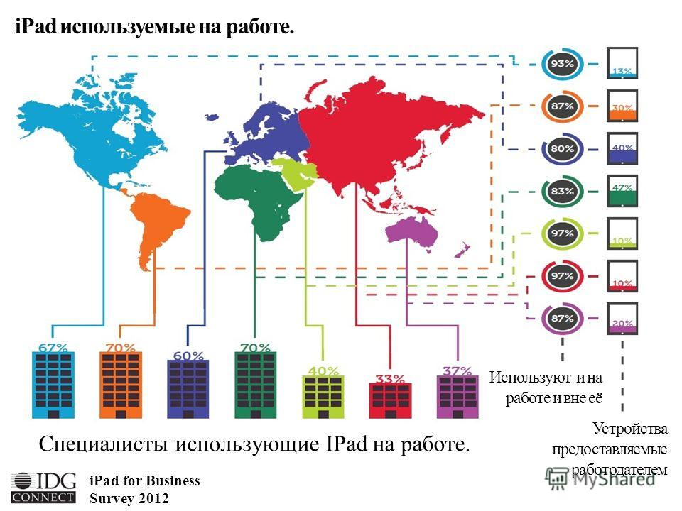 Специалисты использующие IPad на работе. Используют и на работе и вне её Устройства предоставляемые работодателем iPad используемые на работе. iPad for Business Survey 2012