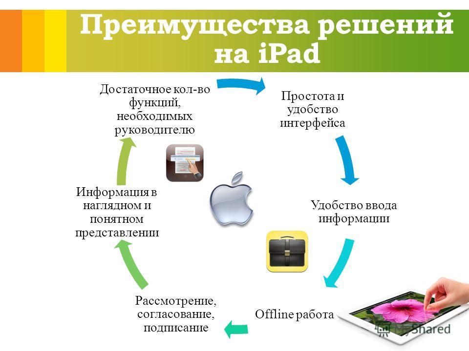 Преимущества решений на iPad Простота и удобство интерфейса Удобство ввода информации Offline работа Рассмотрение, согласование, подписание Информация в наглядном и понятном представлении Достаточное кол-во функций, необходимых руководителю