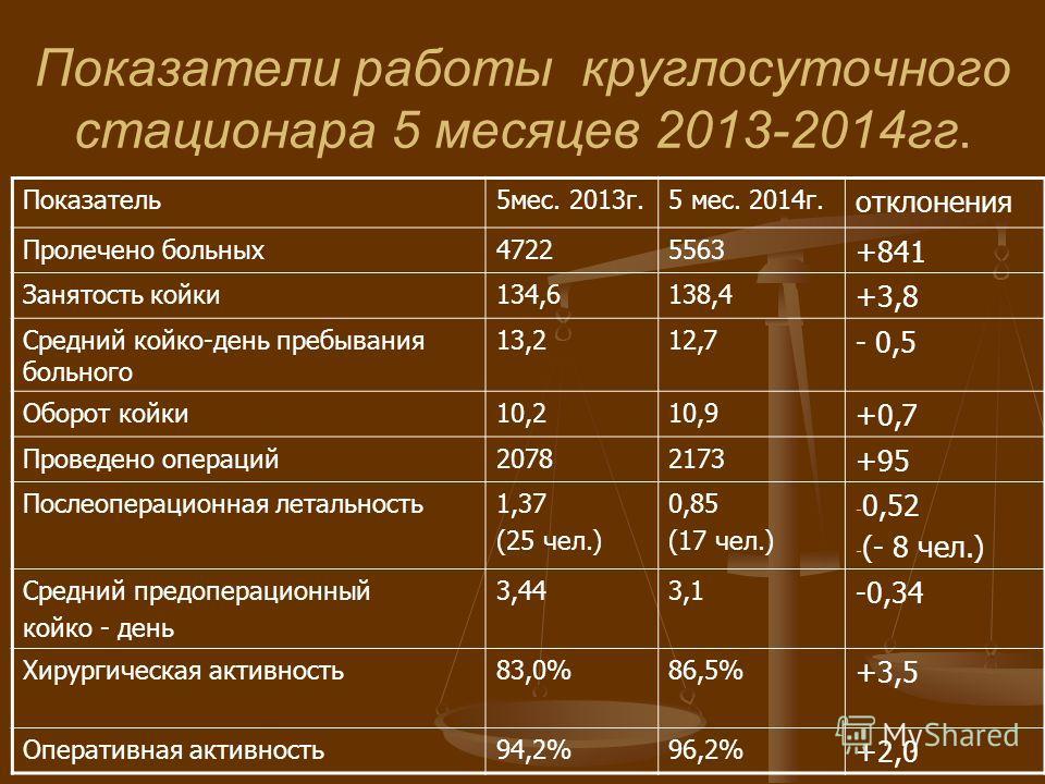 Показатели работы круглосуточного стационара 5 месяцев 2013-2014 гг. Показатель 5 мес. 2013 г.5 мес. 2014 г. отклонения Пролечено больных 47225563 +841 Занятость койки 134,6138,4 +3,8 Средний койко-день пребывания больного 13,212,7 - 0,5 Оборот койки