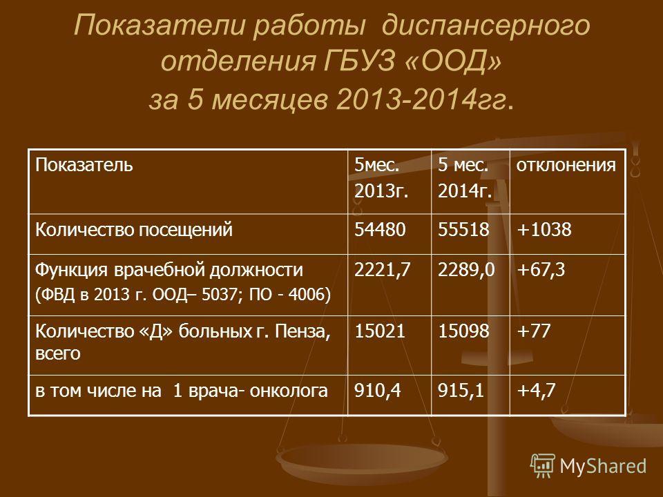 Показатели работы диспансерного отделения ГБУЗ «ООД» за 5 месяцев 2013-2014 гг. Показатель 5 мес. 2013 г. 5 мес. 2014 г. отклонения Количество посещений 5448055518+1038 Функция врачебной должности (ФВД в 2013 г. ООД– 5037; ПО - 4006) 2221,72289,0+67,