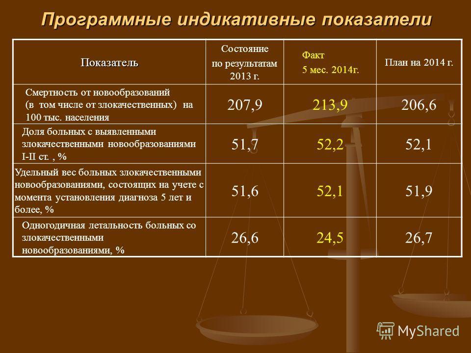 Программные индикативные показатели Показатель Состояние по результатам 2013 г. Факт 5 мес. 2014 г. План на 2014 г. Смертность от новообразований (в том числе от злокачественных) на 100 тыс. населения 207,9213,9206,6 Доля больных с выявленными злокач
