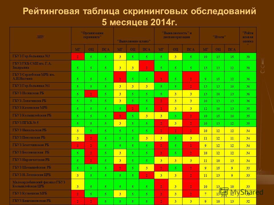 Рейтинговая таблица скрининговых обследований 5 месяцев 2014 г. ЛПУ