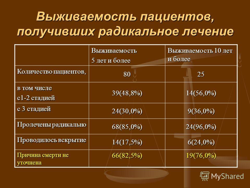 Выживаемость пациентов, получивших радикальное лечение Выживаемость 5 лет и более Выживаемость 10 лет и более Количество пациентов, 8025 в том числе с 1-2 стадией 39(48,8%)14(56,0%) с 3 стадией 24(30,0%)9(36,0%) Пролечены радикально 68(85,0%)24(96,0%