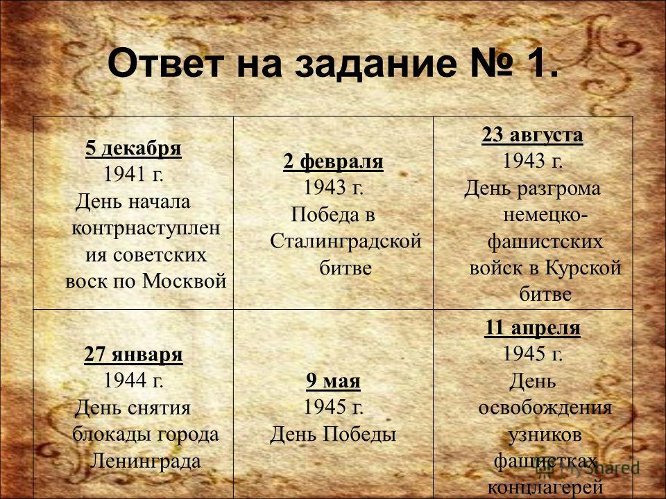 Ответ на задание 1. 5 декабря 1941 г. День начала контрнаступления советских воск по Москвой 2 февраля 1943 г. Победа в Сталинградской битве 23 августа 1943 г. День разгрома немецко- фашистских войск в Курской битве 27 января 1944 г. День снятия блок