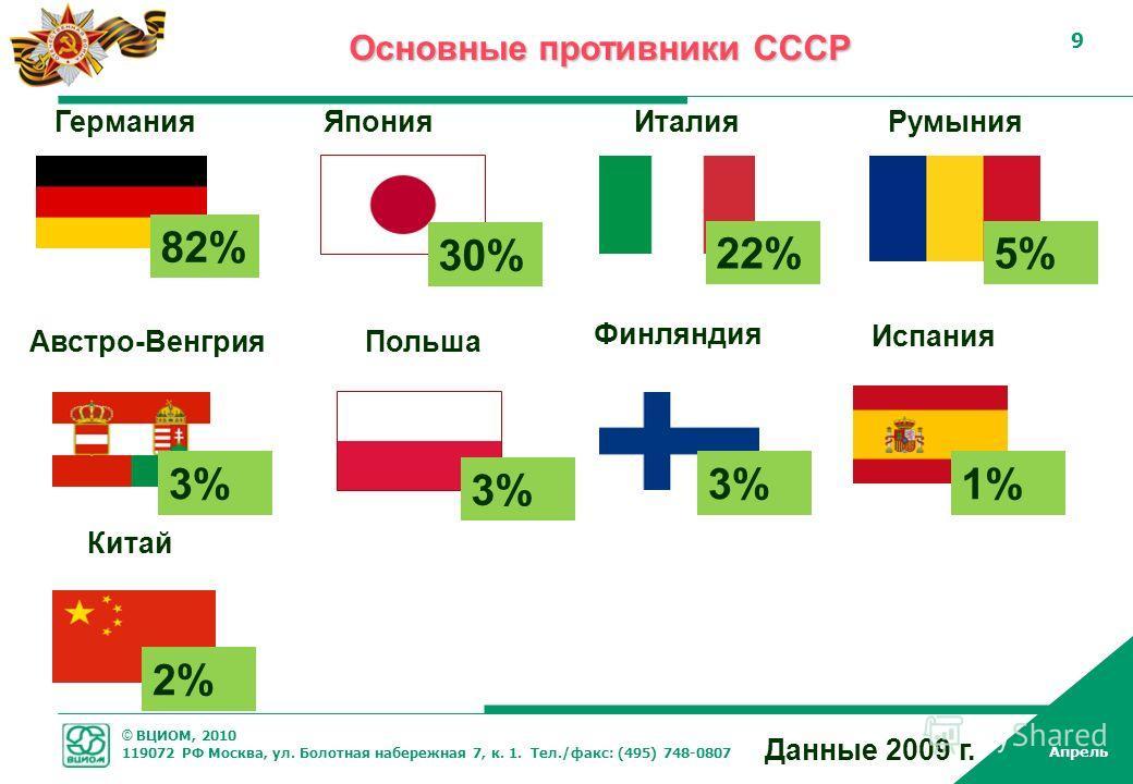 © ВЦИОМ, 2010 119072 РФ Москва, ул. Болотная набережная 7, к. 1. Тел./факс: (495) 748-0807 Апрель 9 9 Основные противники СССР 2% Данные 2009 г. 3% 30% 82% 22% 1%3% Германия Польша Япония Китай Италия Испания Румыния 5% Австро-Венгрия 3% Финляндия