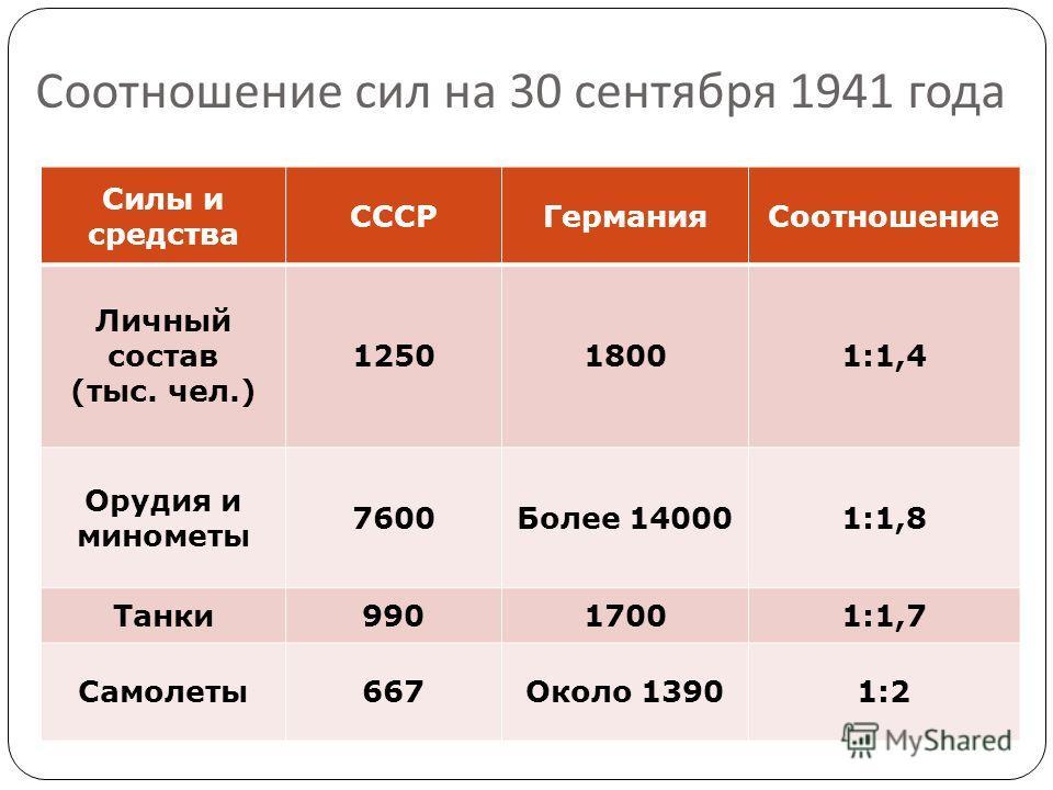 Соотношение сил на 30 сентября 1941 года Силы и средства СССРГермания Соотношение Личный состав (тыс. чел.) 125018001:1,4 Орудия и минометы 7600Более 140001:1,8 Танки 99017001:1,7 Самолеты 667Около 13901:2