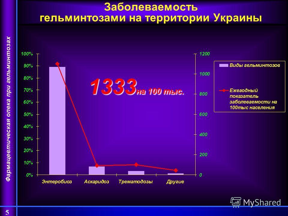 Фармацевтическая опека при гельминтозах 5 Заболеваемость гельминтозами на территории Украины 1333 на 100 тыс.
