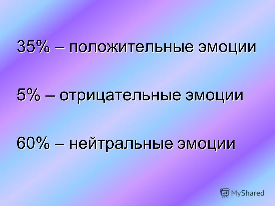 35% – положительные эмоции 5% – отрицательные эмоции 60% – нейтральные эмоции