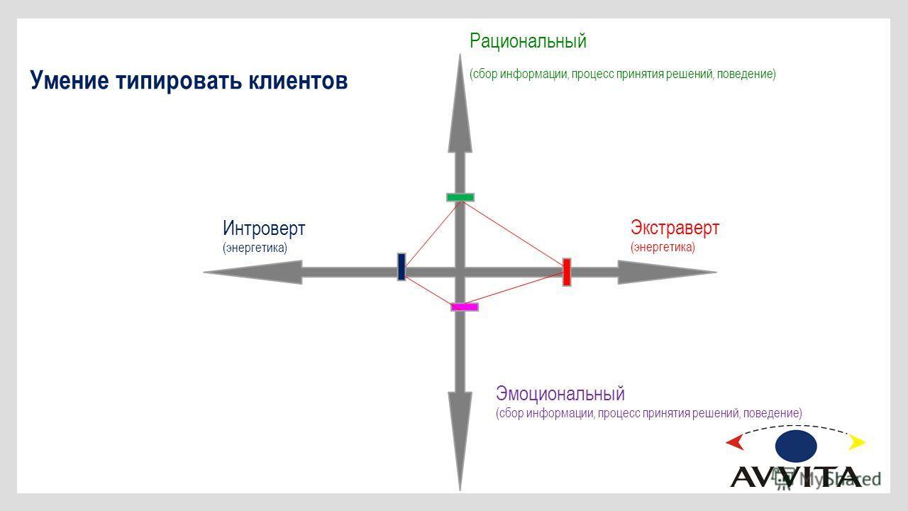 Умение типировать клиентов Рациональный (сбор информации, процесс принятия решений, поведение) Эмоциональный (сбор информации, процесс принятия решений, поведение) Экстраверт (энергетика) Интроверт (энергетика)