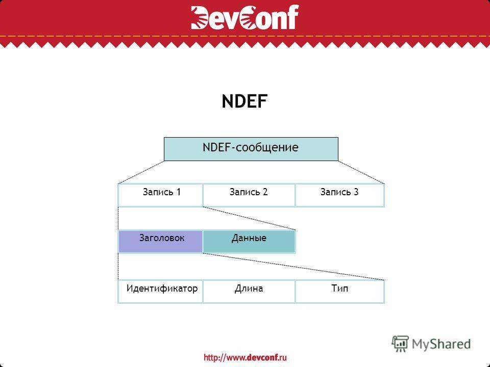 NDEF NDEF-сообщение Запись 1Запись 2Запись 3 Заголовок Данные Идентификатор ДлинаТип