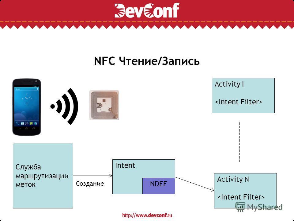 NFC Чтение/Запись Служба маршрутизации меток Intent NDEF Создание Activity I Activity N