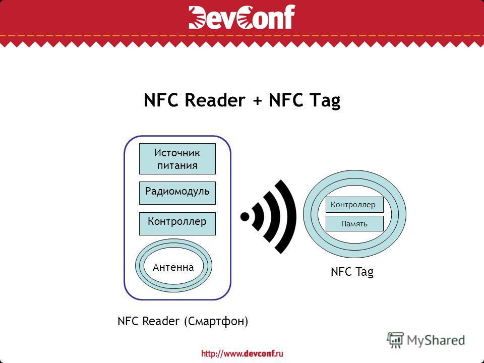 NFC Reader + NFC Tag Радиомодуль Контроллер Антенна Контроллер Память NFC Reader (Смартфон) NFC Tag Источник питания