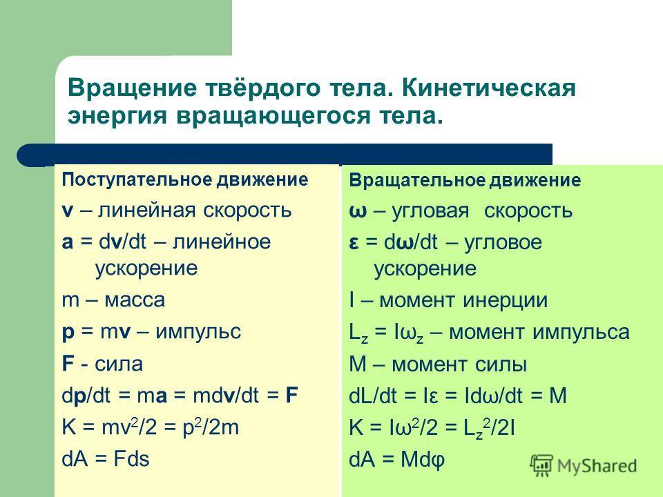 Вращение твёрдого тела. Кинетическая энергия вращающегося тела. Поступательное движение v – линейная скорость a = dv/dt – линейное ускорение m – масса p = mv – импульс F - сила dp/dt = ma = mdv/dt = F K = mv 2 /2 = p 2 /2m dA = Fds Вращательное движе
