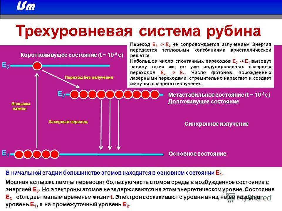 Е1Е1 Е3Е3 Е2Е2 Короткоживущее состояние (t ~ 10 -8 c) Метастабильное состояние (t ~ 10 -3 c) Долгоживущее состояние Переход без излучения Лазерный переход Вспышка лампы Основное состояние Трехуровневая система рубина В начальной стадии большинство ат