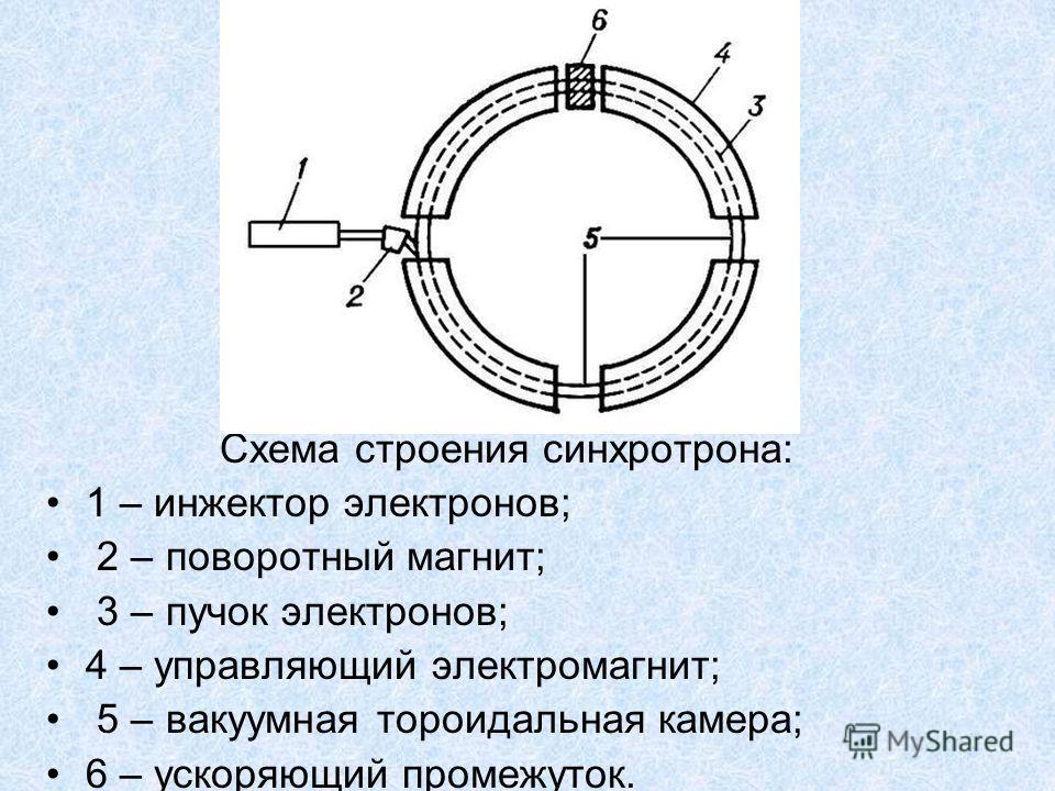 Схема строения синхротрона: 1 – инжектор электронов; 2 – поворотный магнит; 3 – пучок электронов; 4 – управляющий электромагнит; 5 – вакуумная тороидальная камера; 6 – ускоряющий промежуток.