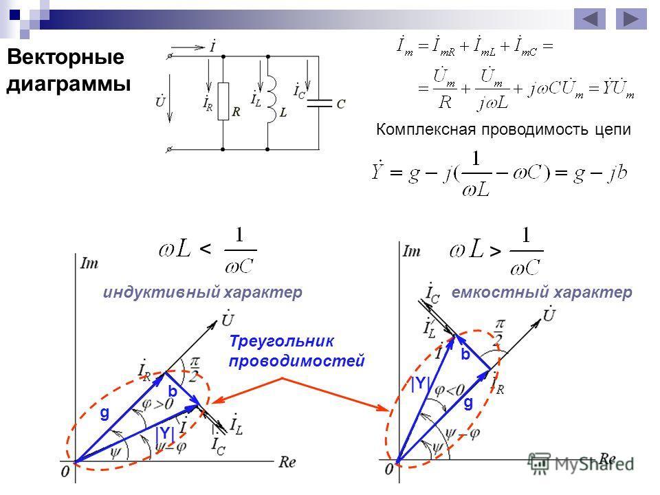 < индуктивный характер > емкостный характер Комплексная проводимость цепи Треугольник токов |Y| g b Треугольник проводимостей |Y| b g Векторные диаграммы