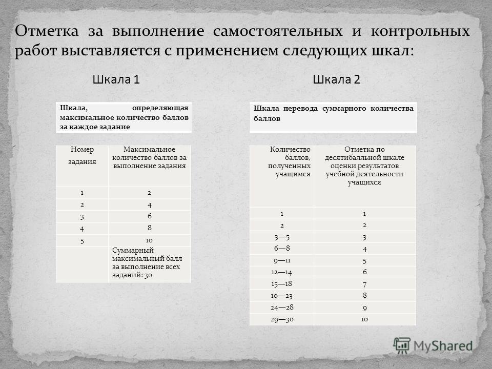 Отметка за выполнение самостоятельных и контрольных работ выставляется с применением следующих шкал: Шкала 1 Шкала 2 Шкала, определяющая максимальное количество баллов за каждое задание Шкала перевода суммарного количества баллов Номер задания Максим