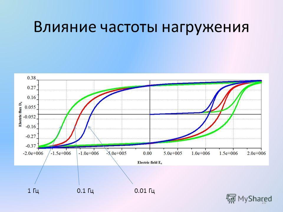 Влияние частоты нагружения 10 1 Гц 0.1 Гц 0.01 Гц