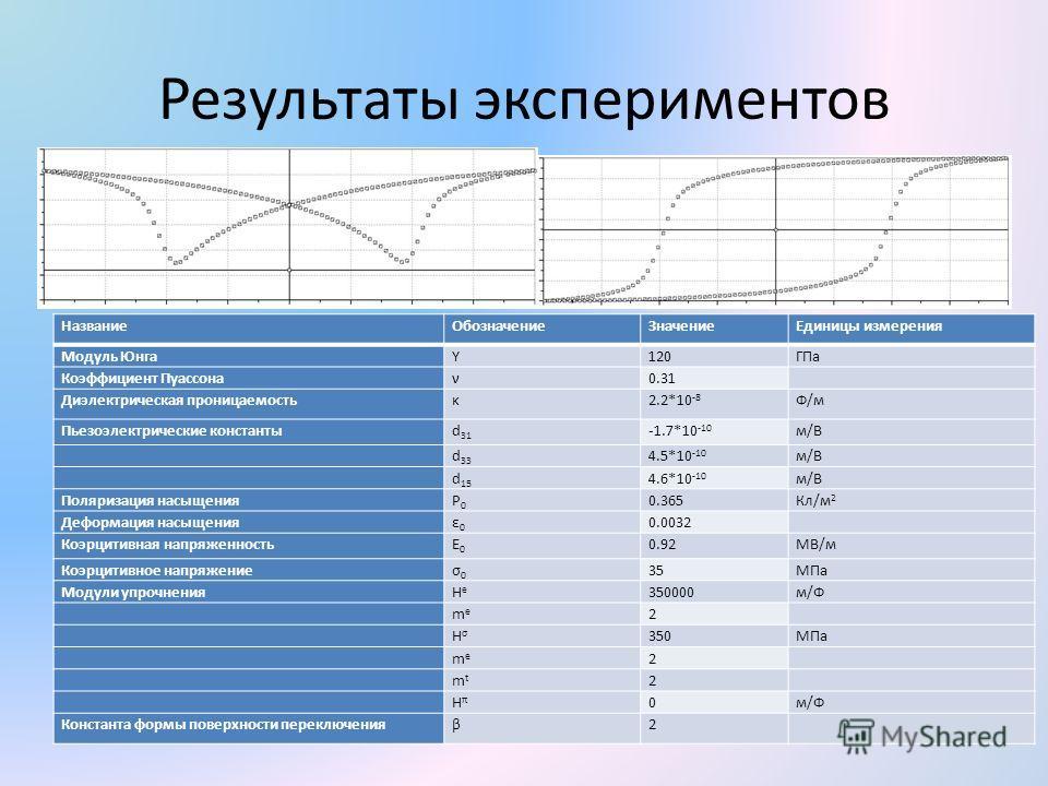 Результаты экспериментов Название ОбозначениеЗначение Единицы измерения Модуль ЮнгаY120ГПа Коэффициент Пуассонаν0.31 Диэлектрическая проницаемостьκ2.2*10 -8 Ф/мФ/м Пьезоэлектрические константыd 31 -1.7*10 -10 м/Вм/В d 33 4.5*10 -10 м/Вм/В d 15 4.6*10