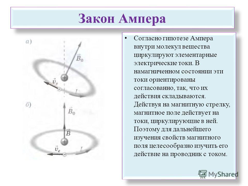 Закон Ампера Согласно гипотезе Ампера внутри молекул вещества циркулируют элементарные электрические токи. В намагниченном состоянии эти токи ориентированы согласованно, так, что их действия складываются. Действуя на магнитную стрелку, магнитное поле