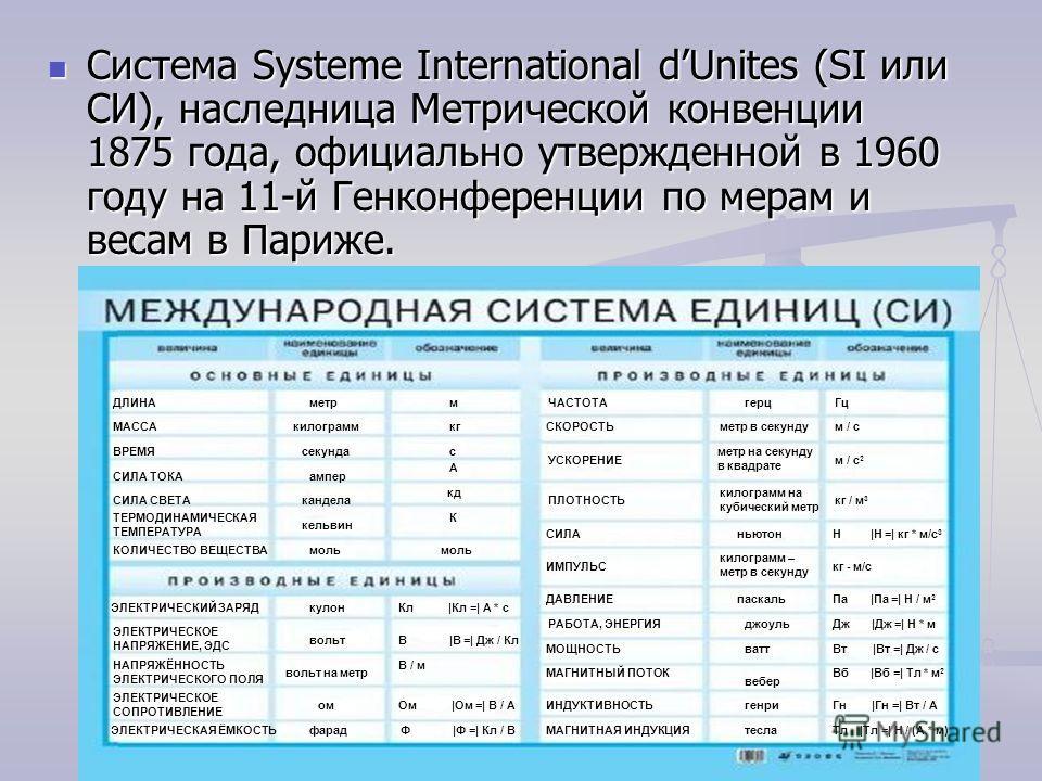 Система Systeme International dUnites (SI или СИ), наследница Метрической конвенции 1875 года, официально утвержденной в 1960 году на 11-й Генконференции по мерам и весам в Париже. Система Systeme International dUnites (SI или СИ), наследница Метриче