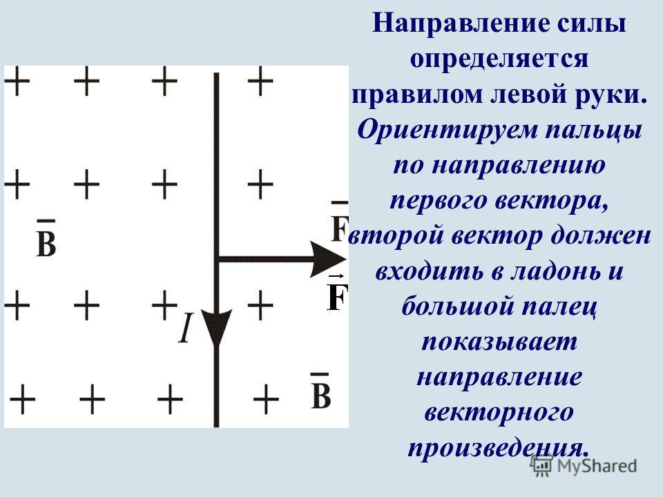 Рис. 16.1 Направление силы определяется правилом левой руки. Ориентируем пальцы по направлению первого вектора, второй вектор должен входить в ладонь и большой палец показывает направление векторного произведения. Взаимодействие двух параллельных бес