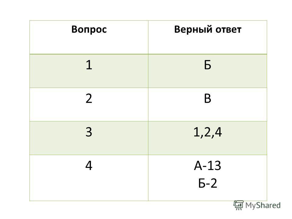 Вопрос Верный ответ 1Б 2В 31,2,4 4А-13 Б-2