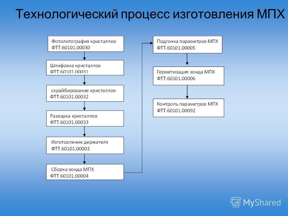 Технологический процесс изготовления МПХ