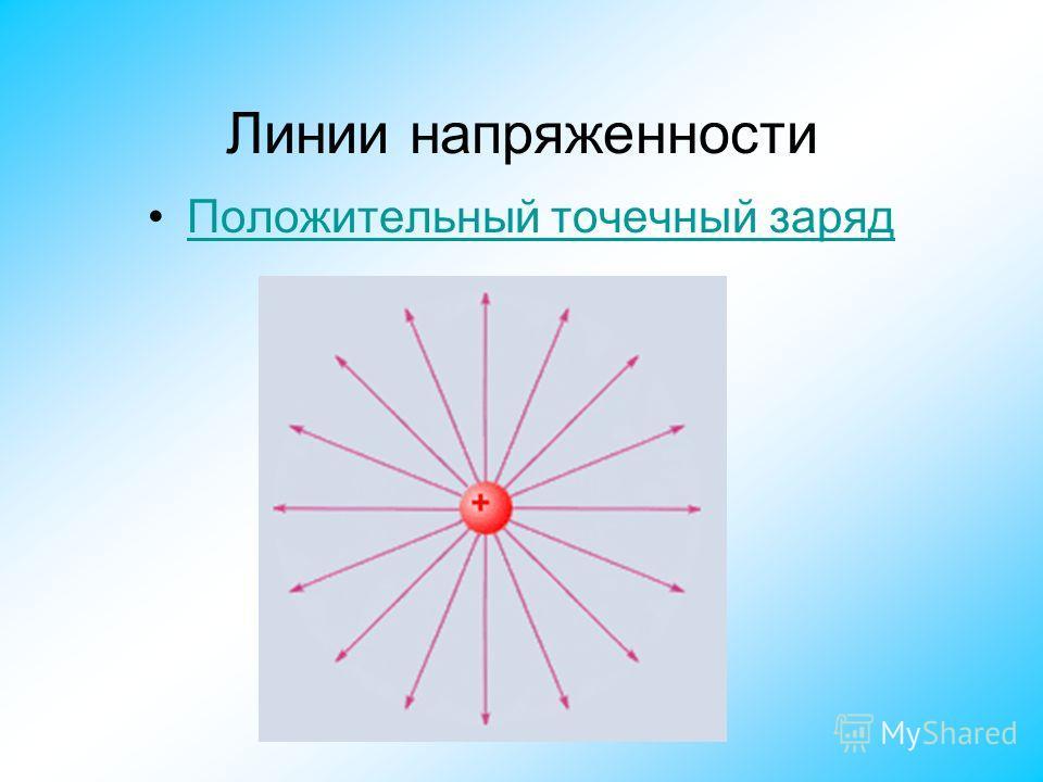 Линии напряженности Положительный точечный заряд