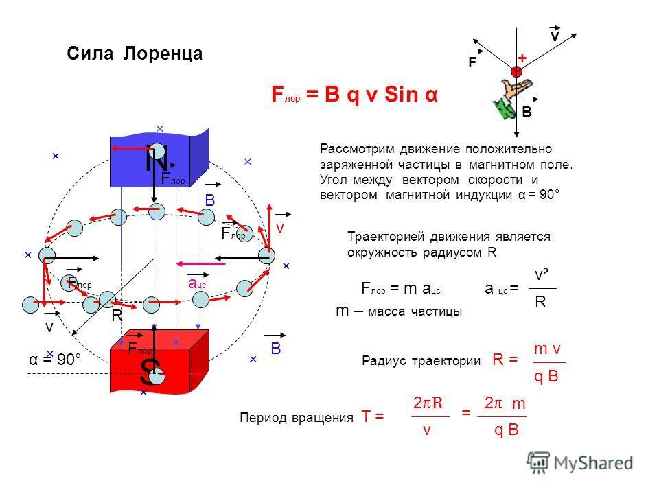 Сила Лоренца v S N F лор = B q v Sin α α = 90° +v B F Рассмотрим движение положительно заряженной частицы в магнитном поле. Угол между вектором скорости и вектором магнитной индукции α = 90° Траекторией движения является окружность радиусом R R × × ×