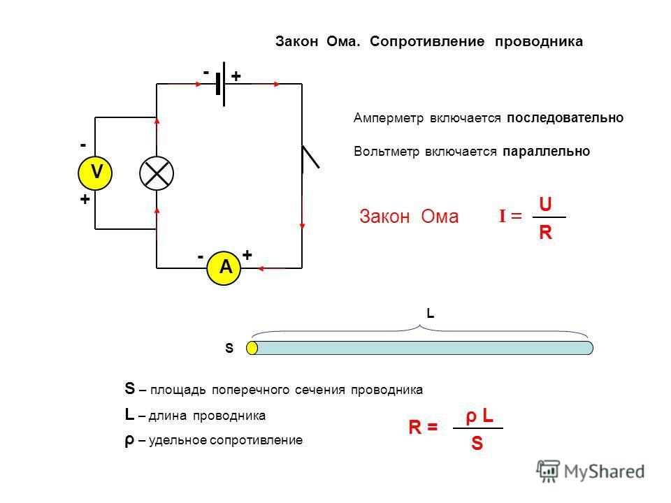 V А Амперметр включается последовательно Вольтметр включается параллельно Закон Ома I = U R + - +- + - S – площадь поперечного сечения проводника L – длина проводника L ρ – удельное сопротивление R = S ρ L S Закон Ома. Сопротивление проводника