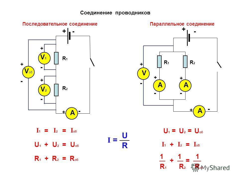 - Соединение проводников Последовательное соединение +- + - V1V1 + - V + - V2V2 + - V об + - А + - А + - А + А + - R1R1 R2R2 I 1 I 2 I об U1U1 U об U2U2 == += R 1 + R 2 = R об I об I1I1 I2I2 += U 1 U 2 U об == R 1 R 2 R об R2R2 R1R1 Параллельное соед