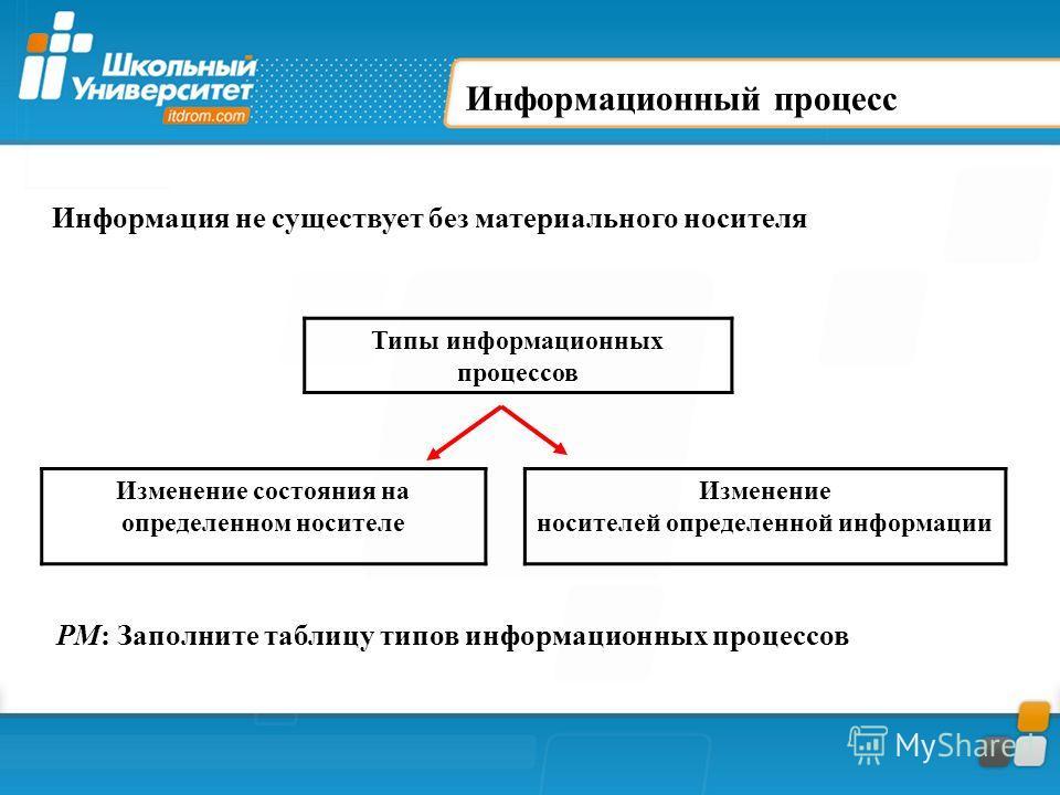 Информационный процесс Типы информационных процессов Изменение состояния на определенном носителе Изменение носителей определенной информации Информация не существует без материального носителя РМ: Заполните таблицу типов информационных процессов