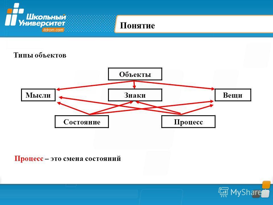 Понятие Типы объектов Объекты Мысли ЗнакиВещи Состояние Процесс Процесс – это смена состояний