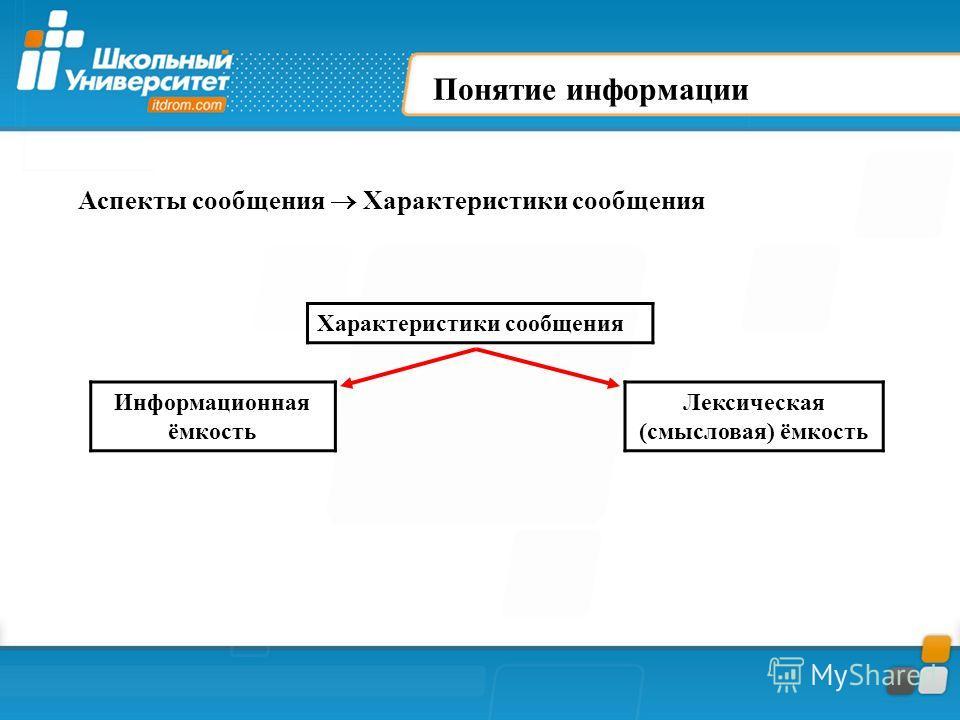 Понятие информации Характеристики сообщения Информационная ёмкость Лексическая (смысловая) ёмкость Аспекты сообщения Характеристики сообщения