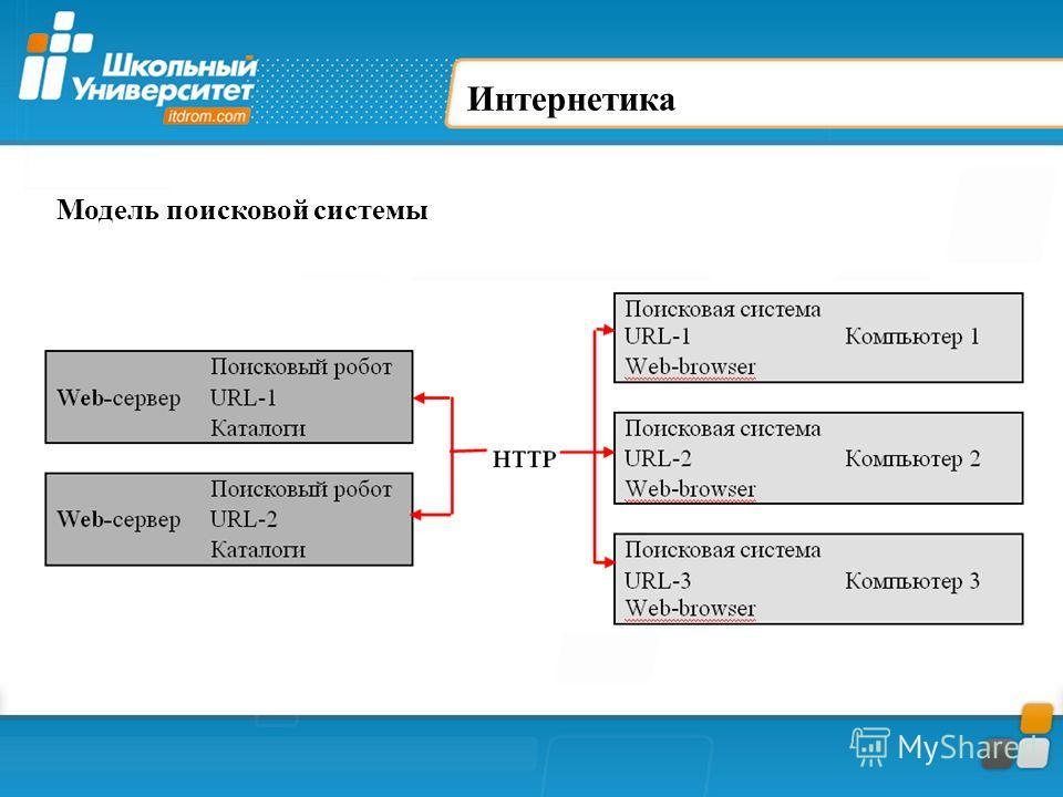 Интернетика Модель поисковой системы