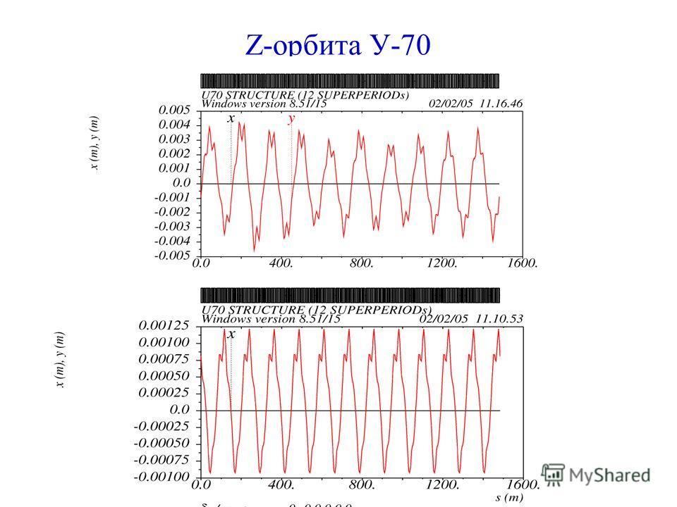 Z-орбита У-70