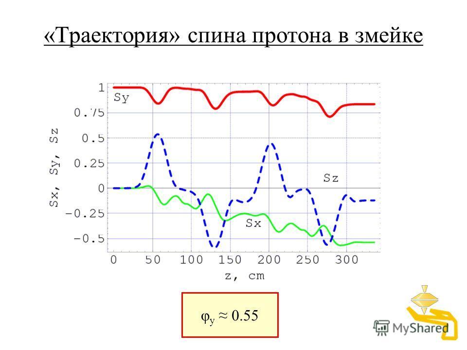 «Траектория» спина протона в змейке φ y 0.55