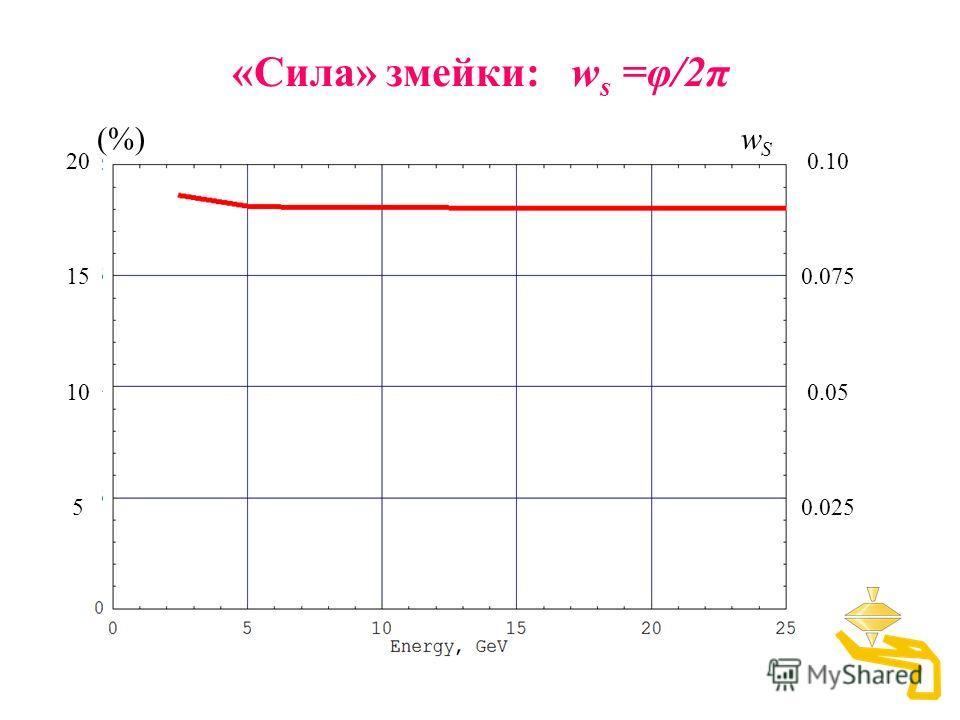 0.10 0.075 0.05 0.025 «Сила» змейки: w s =φ/2π 20 15 10 5 (%)wSwS