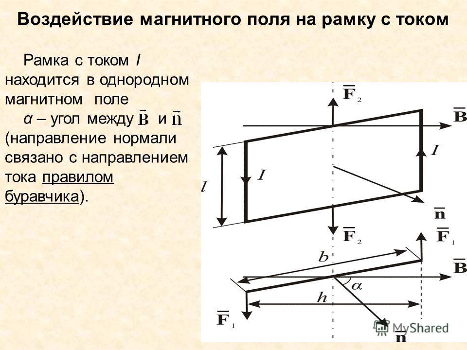 Воздействие магнитного поля на рамку с током Рамка с током I находится в однородном магнитном поле α – угол между и (направление нормали связано с направлением тока правилом буравчика).