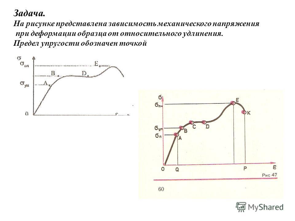 Задача. На рисунке представлена зависимость механического напряжения при деформации образца от относительного удлинения. Предел упругости обозначен точкой