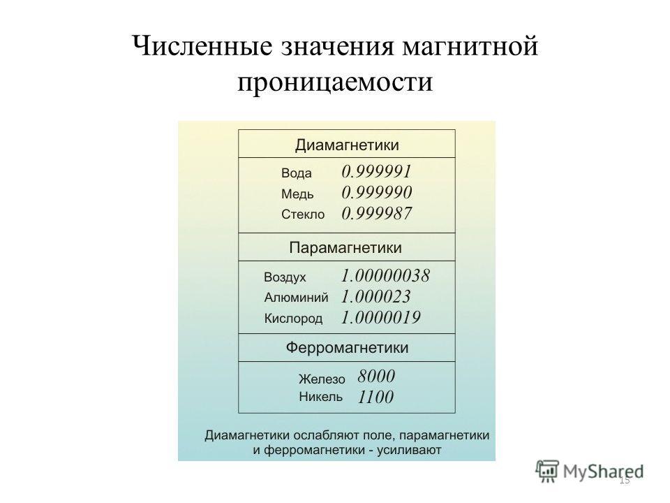 Численные значения магнитной проницаемости 15