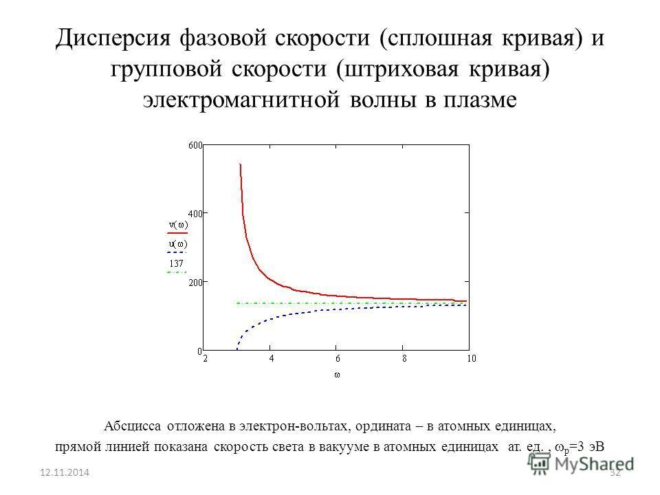 Дисперсия фазовой скорости (сплошная кривая) и групповой скорости (штриховая кривая) электромагнитной волны в плазме Абсцисса отложена в электрон-вольтах, ордината – в атомных единицах, прямой линией показана скорость света в вакууме в атомных единиц