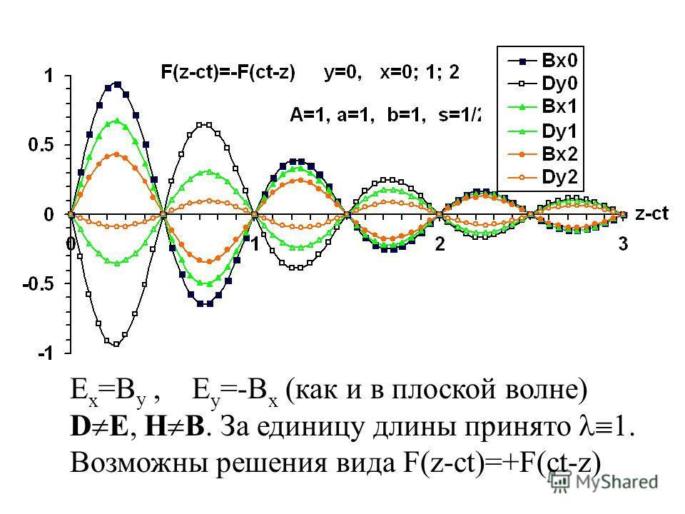 E x =B y, E y =-B x (как и в плоской волне) D E, H B. За единицу длины принято 1. Возможны решения вида F(z-ct)=+F(ct-z)